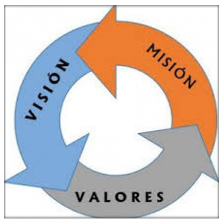 Mision Vision Valores